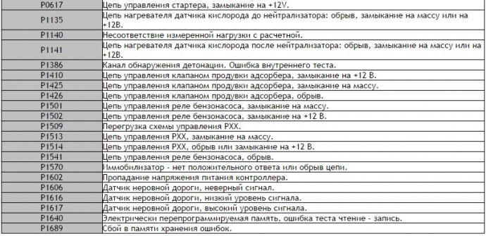 Таблица ошибок бортового компьютера тойота авенсис