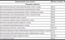 Таблица моментов затяжки соединений